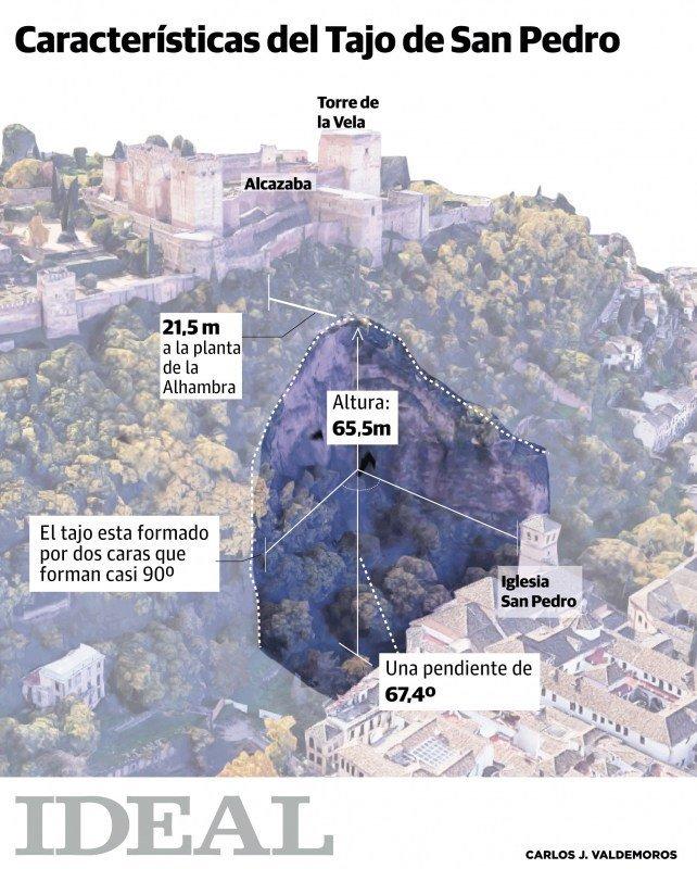 Caracteristicas del tajo de San Pedro a los pies de la Alhambra. @IDEAL